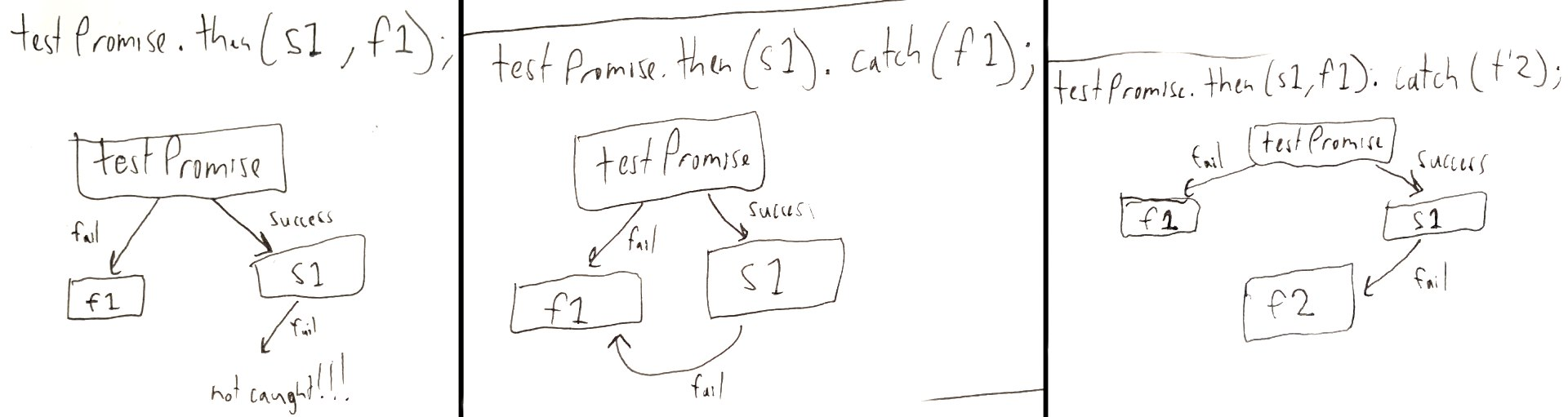 Promises error handling sketch